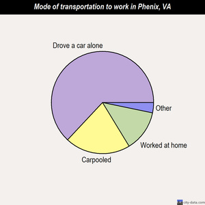Phenix mode of transportation to work chart