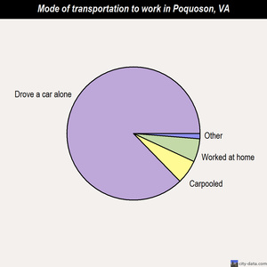 Poquoson mode of transportation to work chart