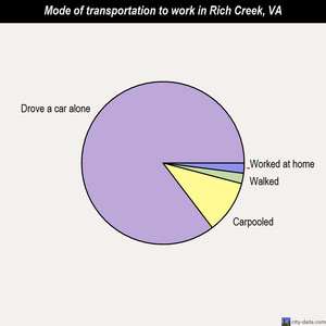 Rich Creek mode of transportation to work chart