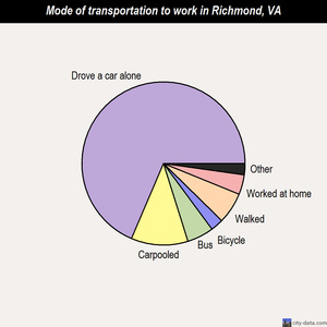 Richmond mode of transportation to work chart