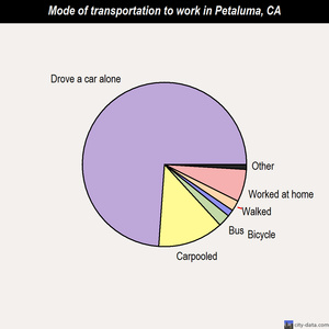 Petaluma mode of transportation to work chart