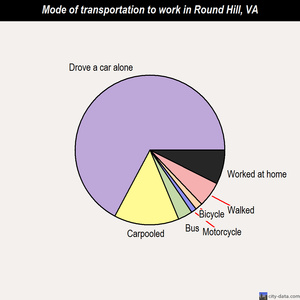 Round Hill mode of transportation to work chart
