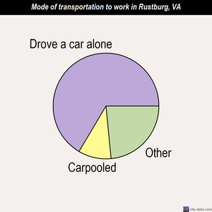 Rustburg mode of transportation to work chart