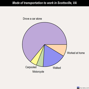 Scottsville mode of transportation to work chart