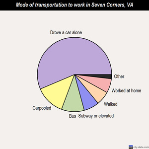 Seven Corners mode of transportation to work chart