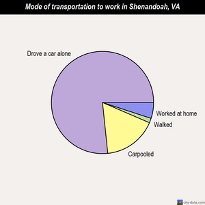 Shenandoah mode of transportation to work chart