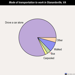 Stanardsville mode of transportation to work chart