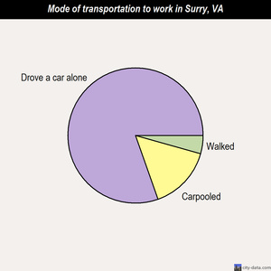 Surry mode of transportation to work chart