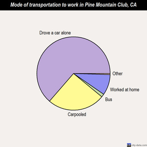 Pine Mountain Club mode of transportation to work chart