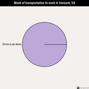 Vansant mode of transportation to work chart