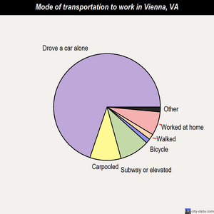 Vienna mode of transportation to work chart