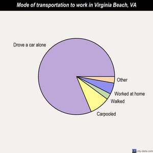 Virginia Beach mode of transportation to work chart