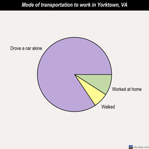 Yorktown mode of transportation to work chart