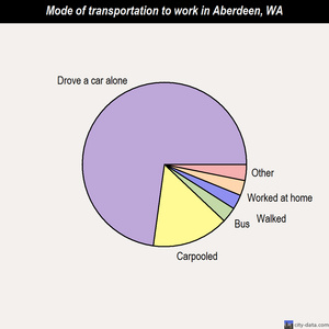 Aberdeen mode of transportation to work chart