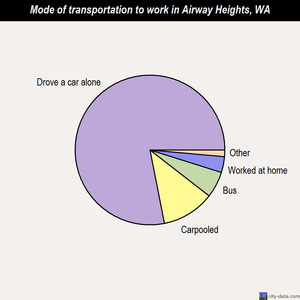 Airway Heights mode of transportation to work chart