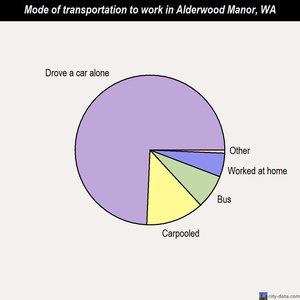 Alderwood Manor mode of transportation to work chart