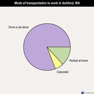 Ashford mode of transportation to work chart