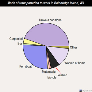 Bainbridge Island mode of transportation to work chart