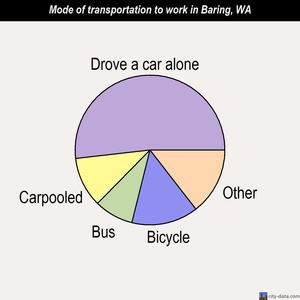 Baring mode of transportation to work chart