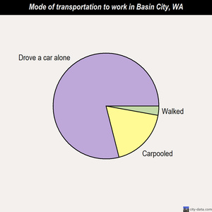 Basin City mode of transportation to work chart