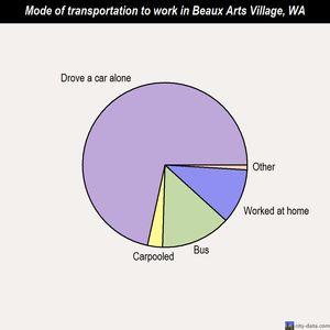 Beaux Arts Village mode of transportation to work chart