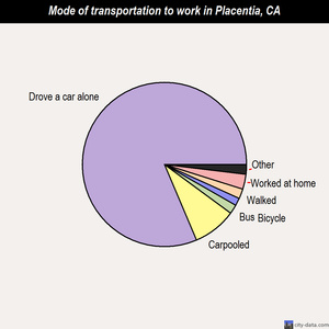 Placentia mode of transportation to work chart