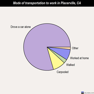 Placerville mode of transportation to work chart