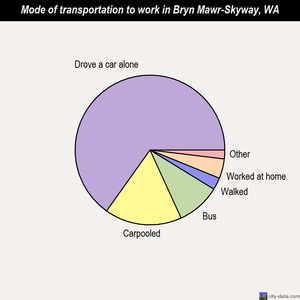 Bryn Mawr-Skyway mode of transportation to work chart