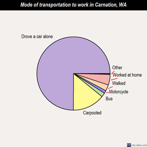 Carnation mode of transportation to work chart