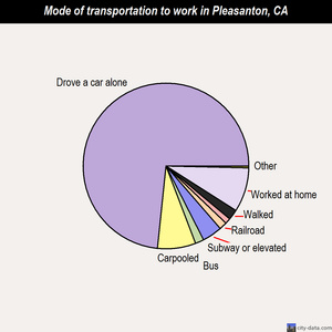 Pleasanton mode of transportation to work chart