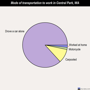 Central Park mode of transportation to work chart
