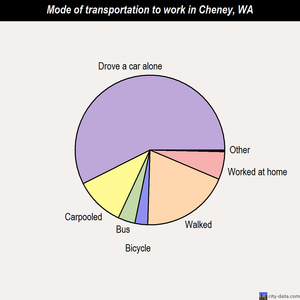 Cheney mode of transportation to work chart