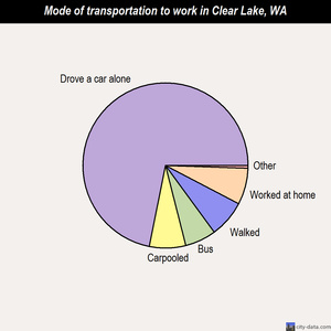 Clear Lake mode of transportation to work chart