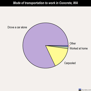Concrete mode of transportation to work chart