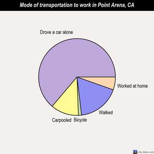 Point Arena mode of transportation to work chart