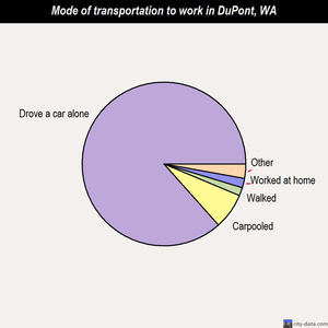 DuPont mode of transportation to work chart