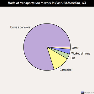 East Hill-Meridian mode of transportation to work chart