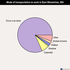 East Wenatchee mode of transportation to work chart