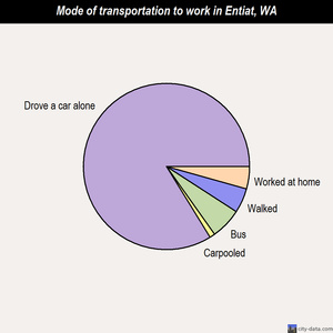Entiat mode of transportation to work chart