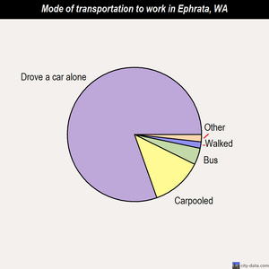Ephrata mode of transportation to work chart