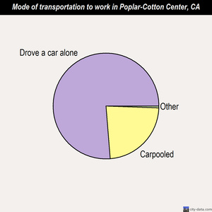 Poplar-Cotton Center mode of transportation to work chart