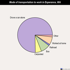 Esperance mode of transportation to work chart