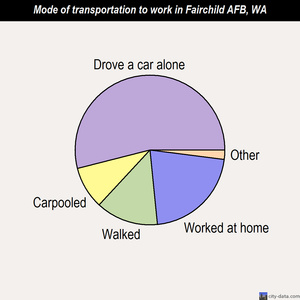 Fairchild AFB mode of transportation to work chart