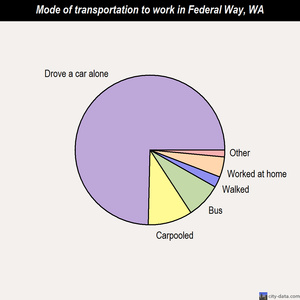 Federal Way mode of transportation to work chart