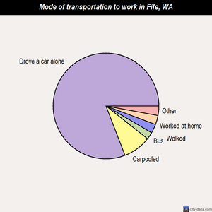 Fife mode of transportation to work chart