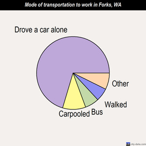 Forks mode of transportation to work chart