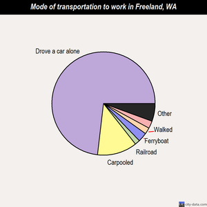 Freeland mode of transportation to work chart