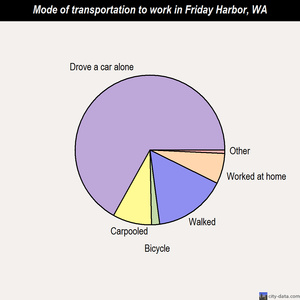 Friday Harbor mode of transportation to work chart