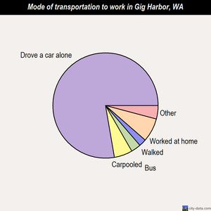Gig Harbor mode of transportation to work chart