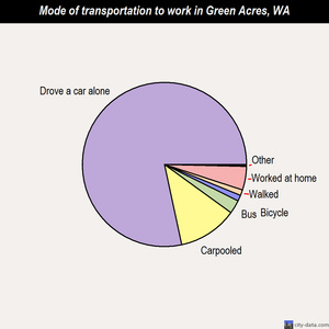 Green Acres mode of transportation to work chart